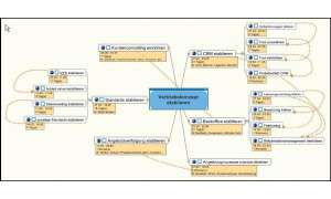 Software fürs Mind Mapping