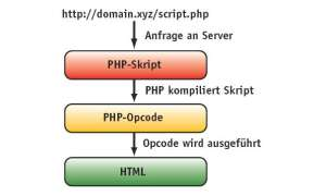 PHP-Performance-Optimierung
