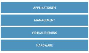 Abstraktionsschichten (Hardware, Virtualisierung, Management und Applikationen)